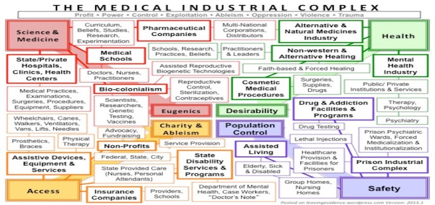 To Abolish the Medical industrial Complex
