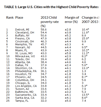 child poverty by city